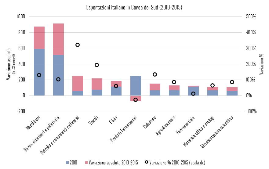esportazioni italia corea del sud