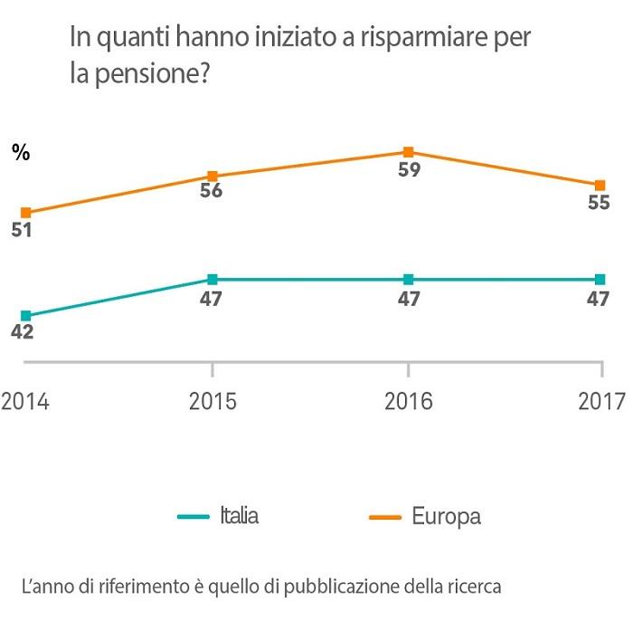 Italiani pensione investor pulse