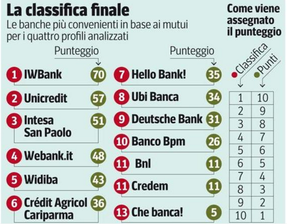 classifica_mutui_meno_costosi