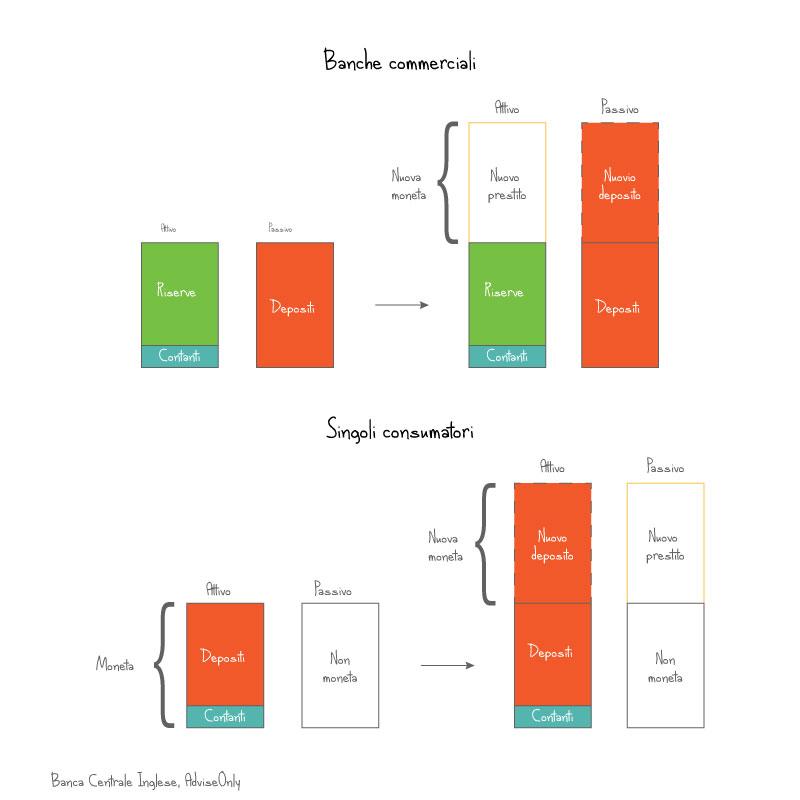 consumatori-vs-banche-commerciali