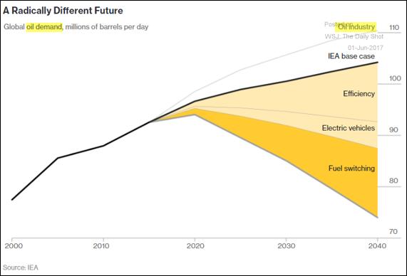 domanda petrolio evoluzione previsioni futuro