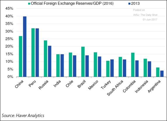 riserve moneta estera paesi emergenti