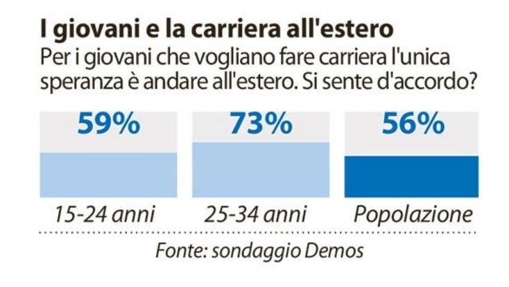 sondaggio_italia_carriera_lavoro