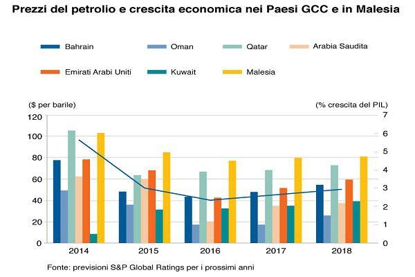 paesi-petrolio