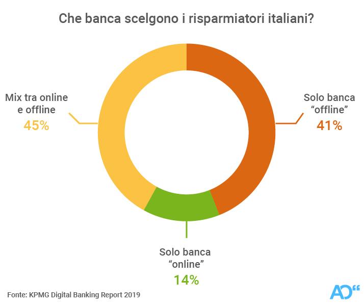 Che banca scelgono i risparmiatori italiani?