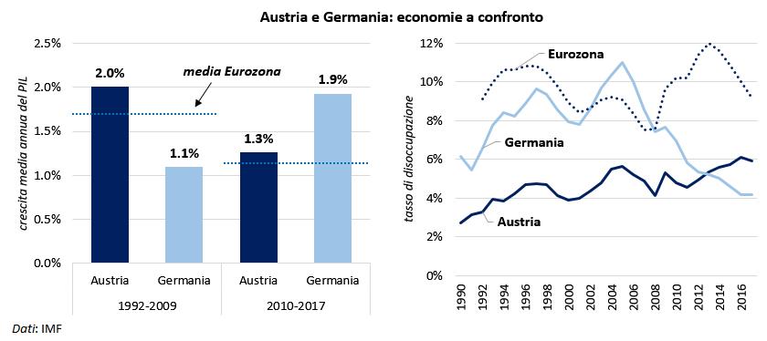 Focus_Austria_chart_3