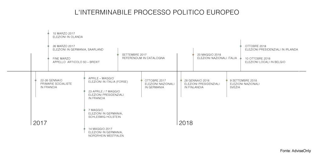 timeline_politica_2018