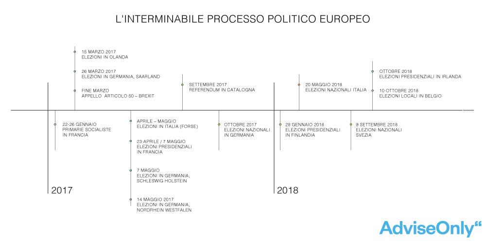 Timeline politica dell'Europa