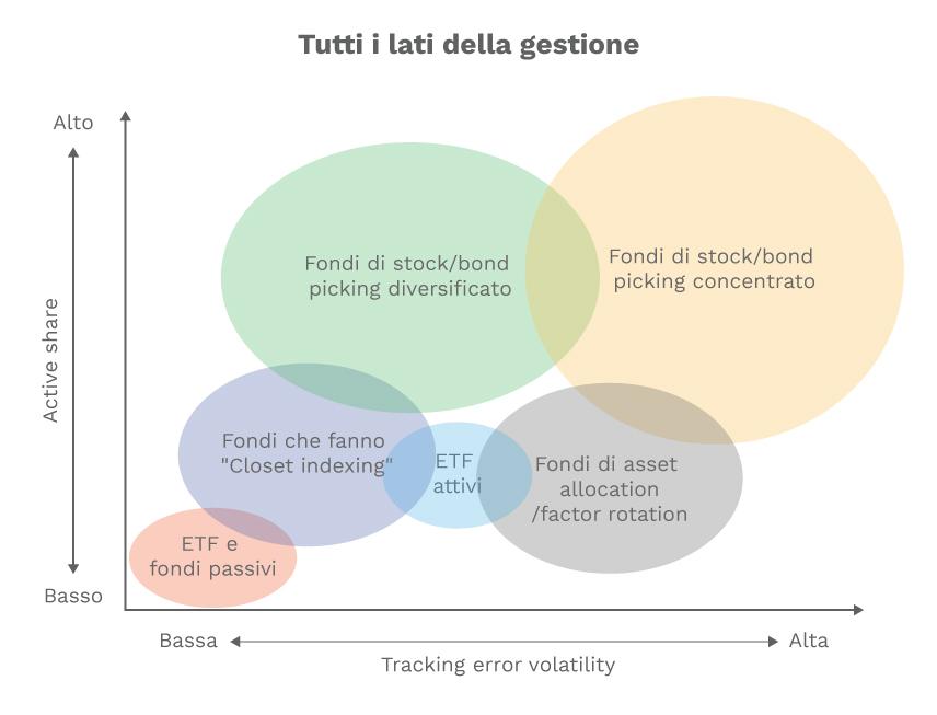 gestione attiva o passiva indice benchmark degli ETF