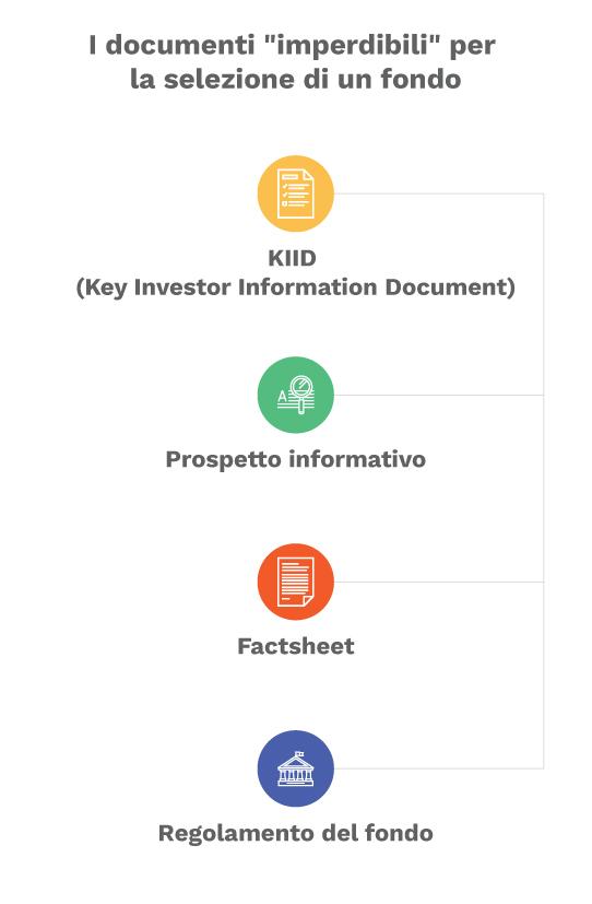 documenti informativi dei fondi di investimento