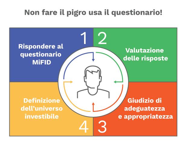 questionario MIFID perche farlo come funziona