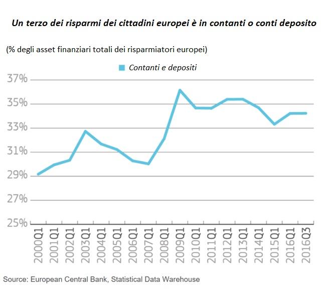 conti correnti, contanti e conti deposito in Europa