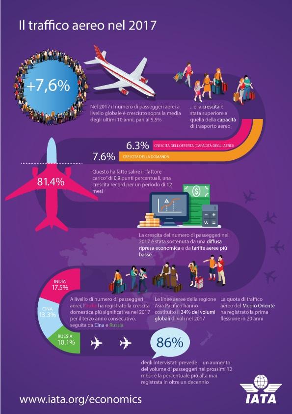 infografica previsioni mercato aereo mondiale