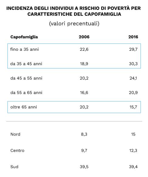 indice di Gini in Italia soglie di poverta