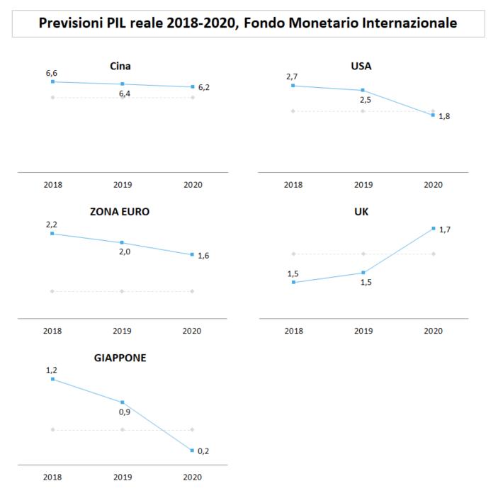 previsioni pil 2018 2020 principali economie mondiali FMI