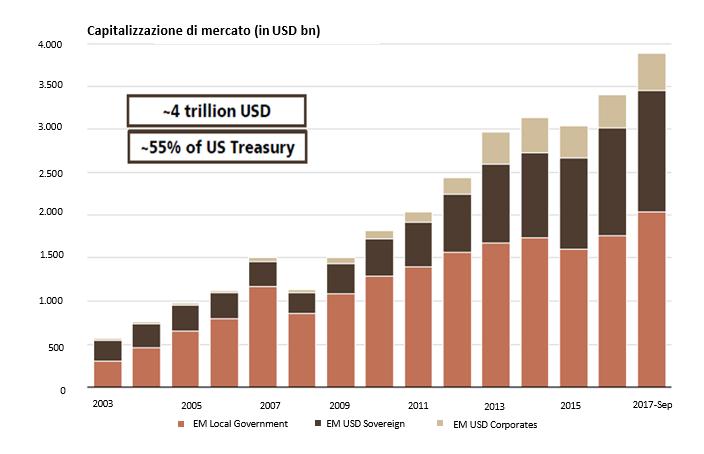 Capitalizzazione di mercato ETF obbligazionari emergenti