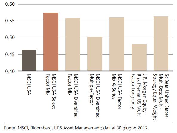 Grafico Sharpe Ratio degli indici fattoriali MSCI