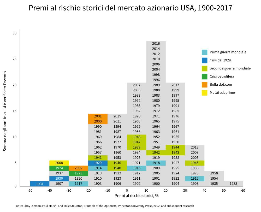 Premi al rischio storici del mercato azionario USA, 1900-2017