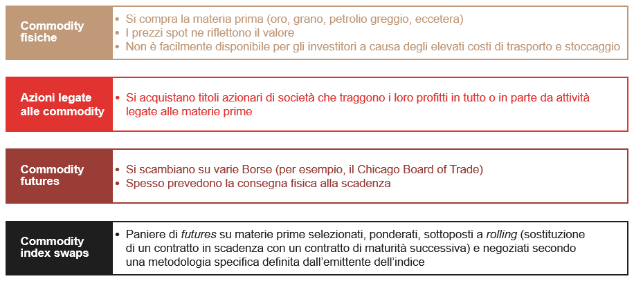 Investire in materie prime: come fare?