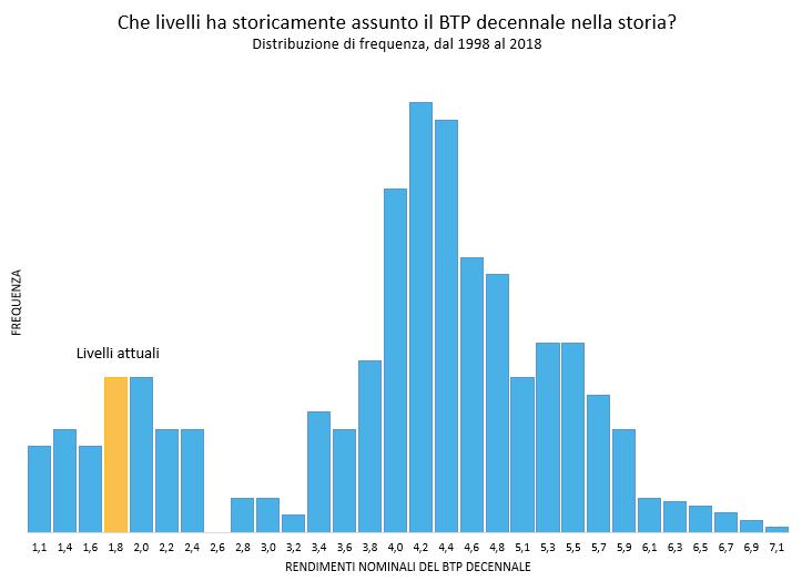 Il livello che ha avuto storicamente il BTP decennale