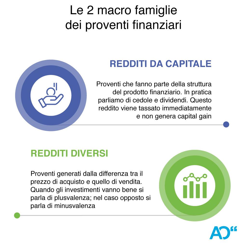 tasse sugli strumenti finanziari redditi diversi e da capitale