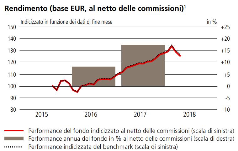 Il rendimento in euro dell'ETF di UBS