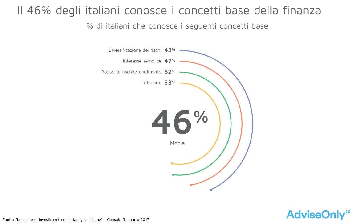 La percentuale di italiani che conosce i concetti base del mondo finanziario