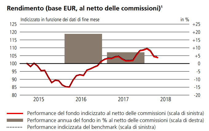 Il rendimento dell'ETF di UBS MSCI Canada nella versione con copertura valutaria
