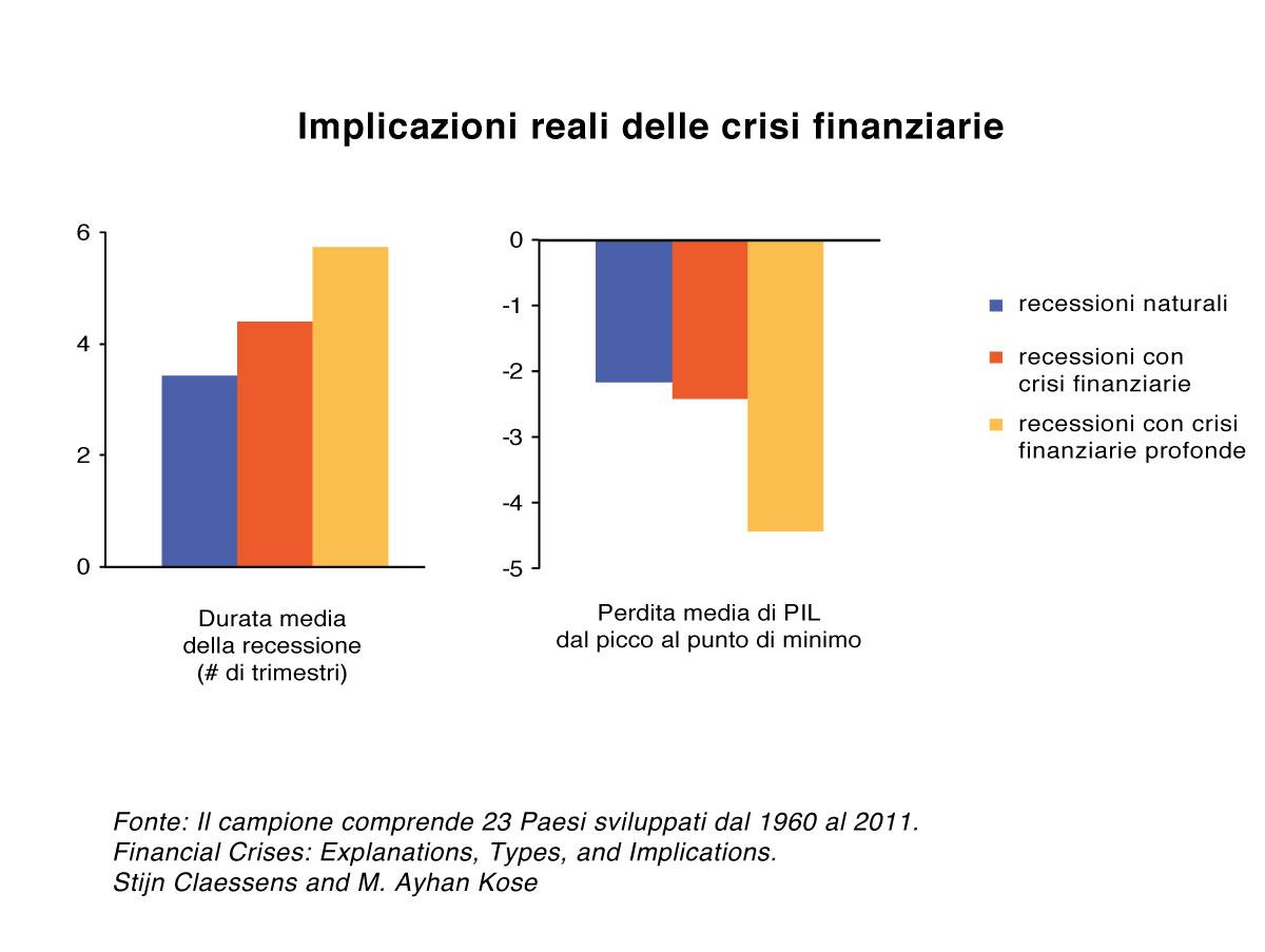 Cosa implica lo scoppio di una crisi finanziaria