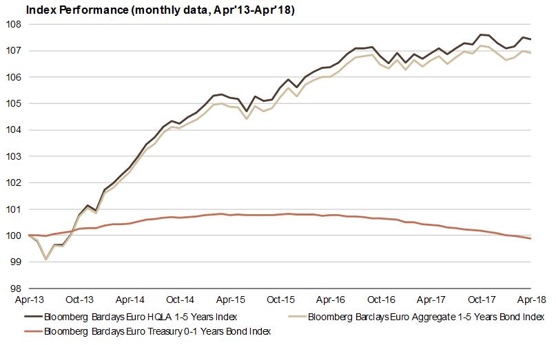 Il confronto tra le performance su baase mensile dei tre indici Barclays