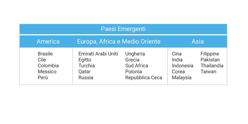 """Quali Paesi sono considerati come """"Emergenti"""" nel mondo."""