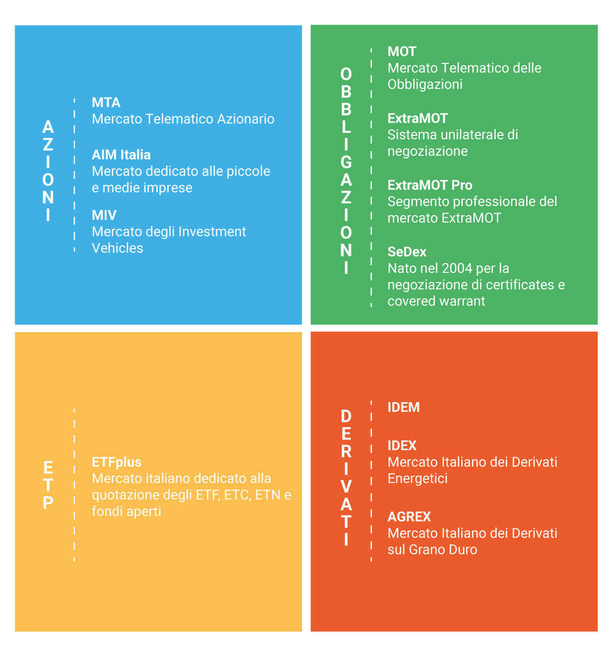 I mercati finanziari presenti in Borsa Italiana.