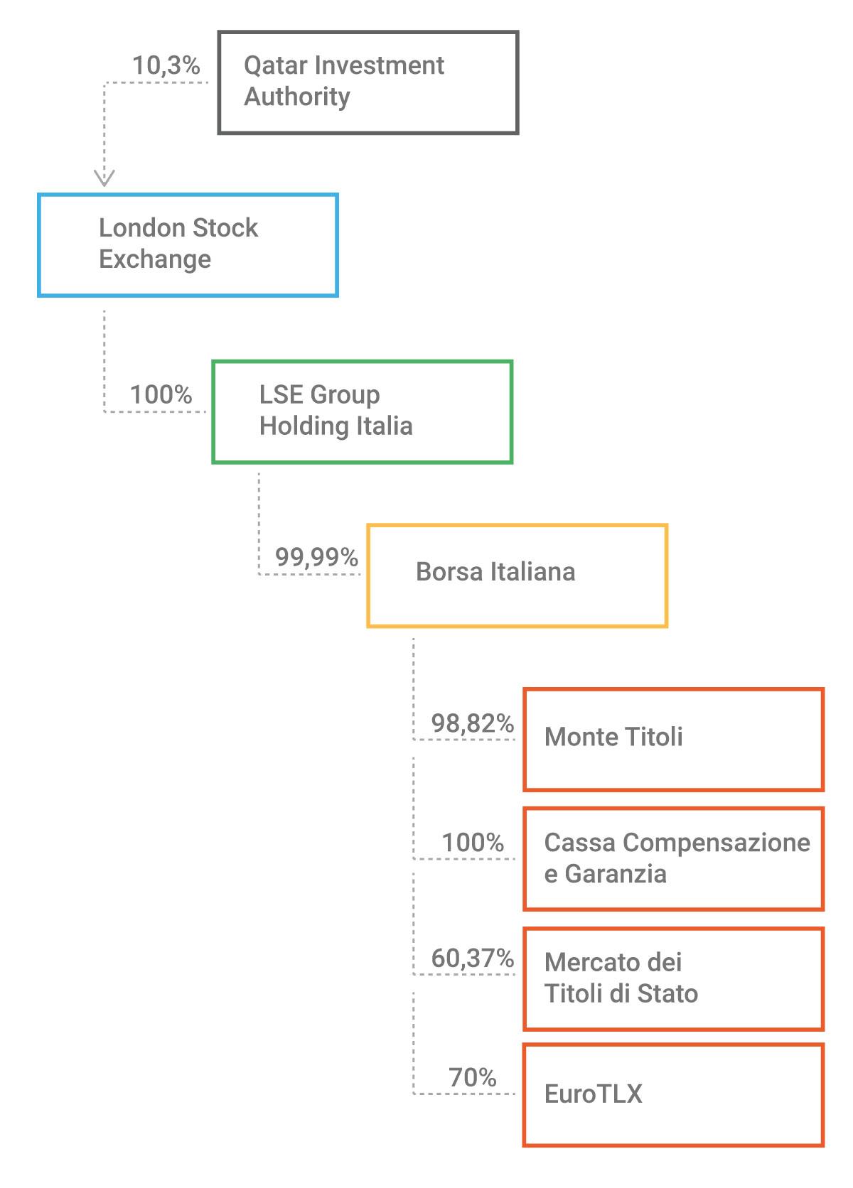 Chi è proprietario di Borsa Italiana?