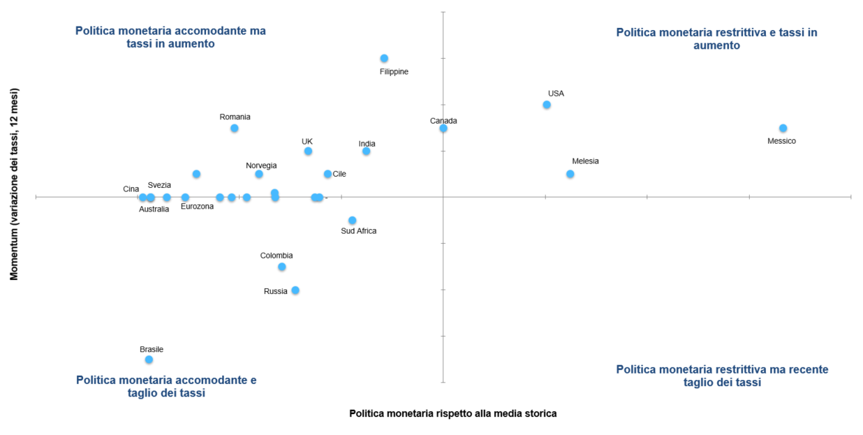 Cosa cambia con le diverse tipologie di politica monetaria