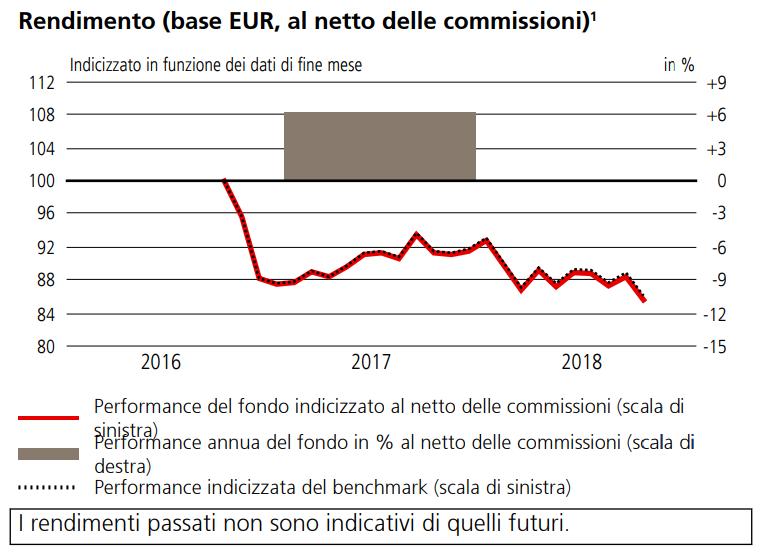 L'ETF di UBS