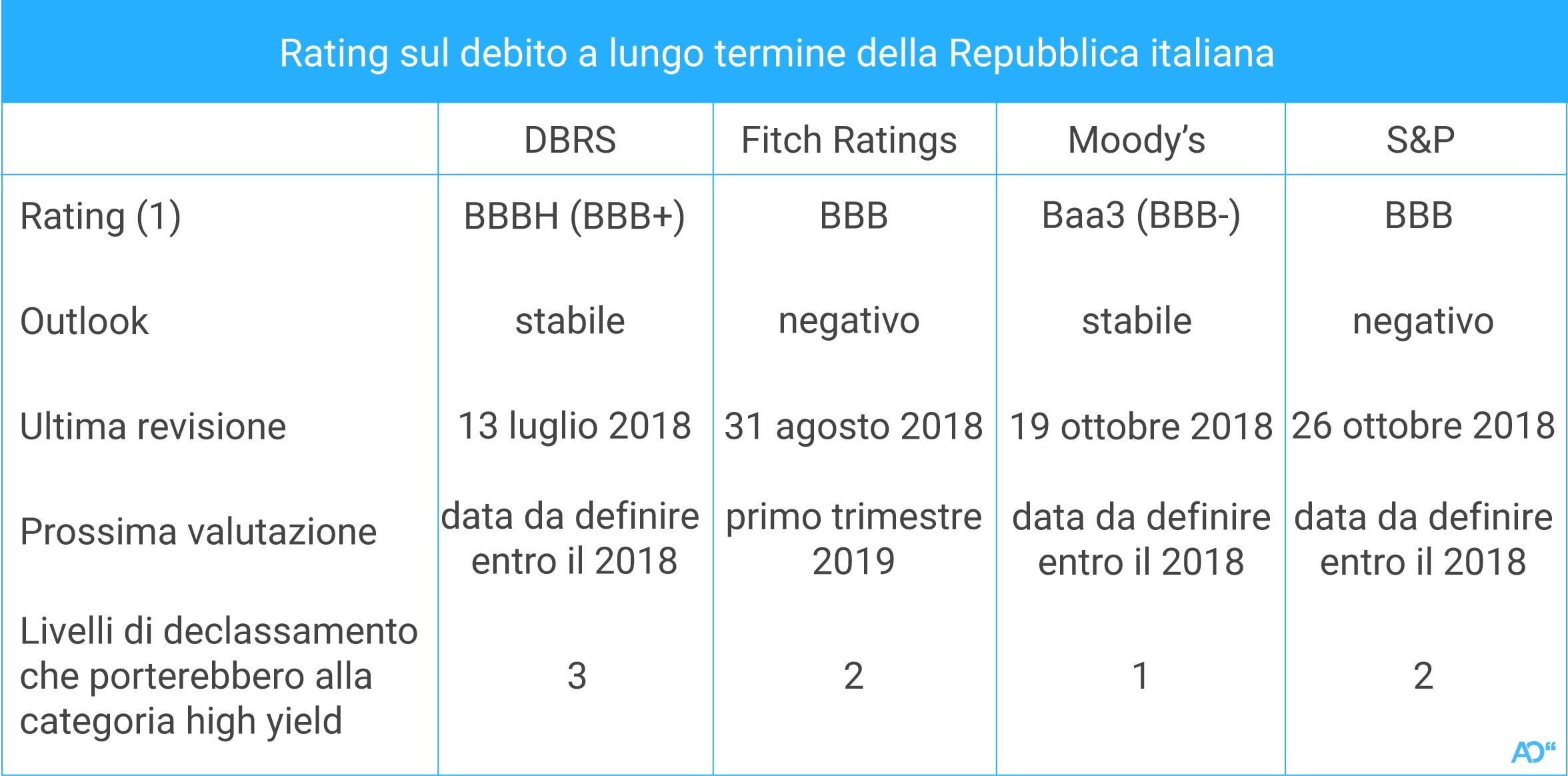 Il giudizio delle agenzie di rating sul nostro debito pubblico