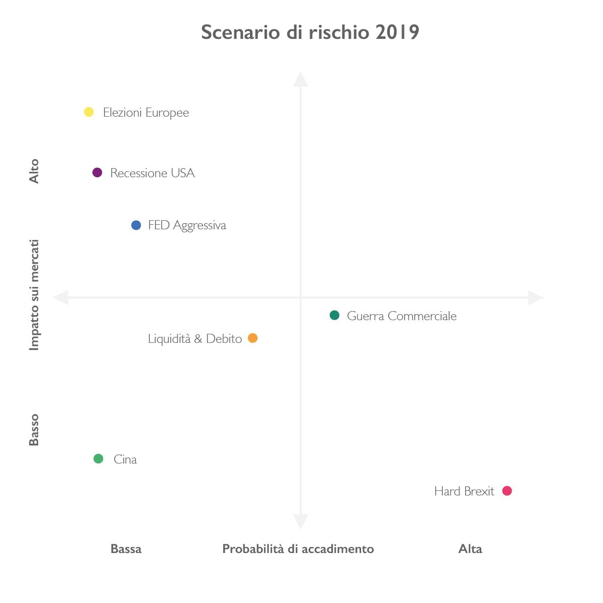 I maggiori rischi sui mercati per il 2019
