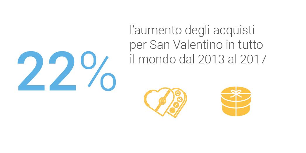 L'aumento degli acquisti per San Valentino
