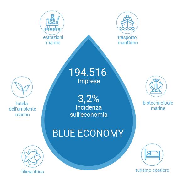 Quali settori comprende la blue economy?