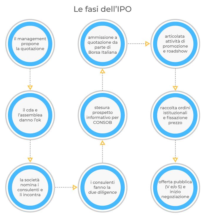Quali sono gli step che compongono un'IPO?