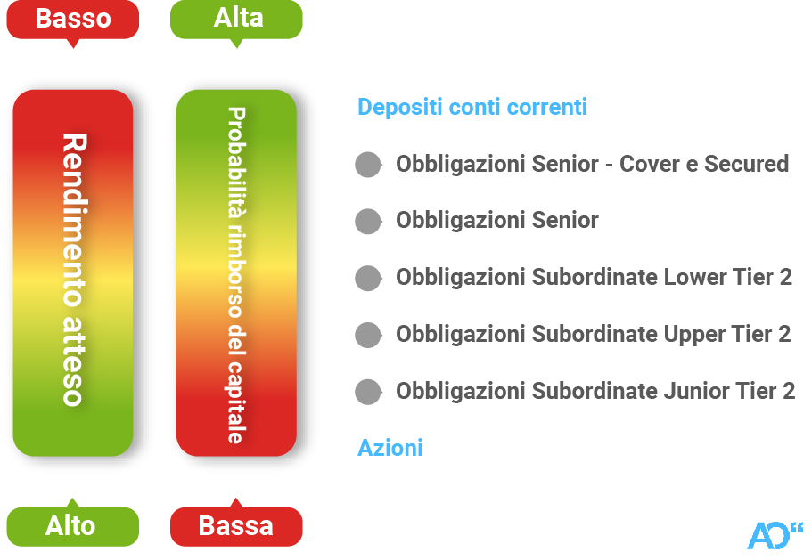 b1d1dc5788 Il grafico seguente illustra i vari gradi di subordinazione, con le  relative prospettive di rischio e rendimento.