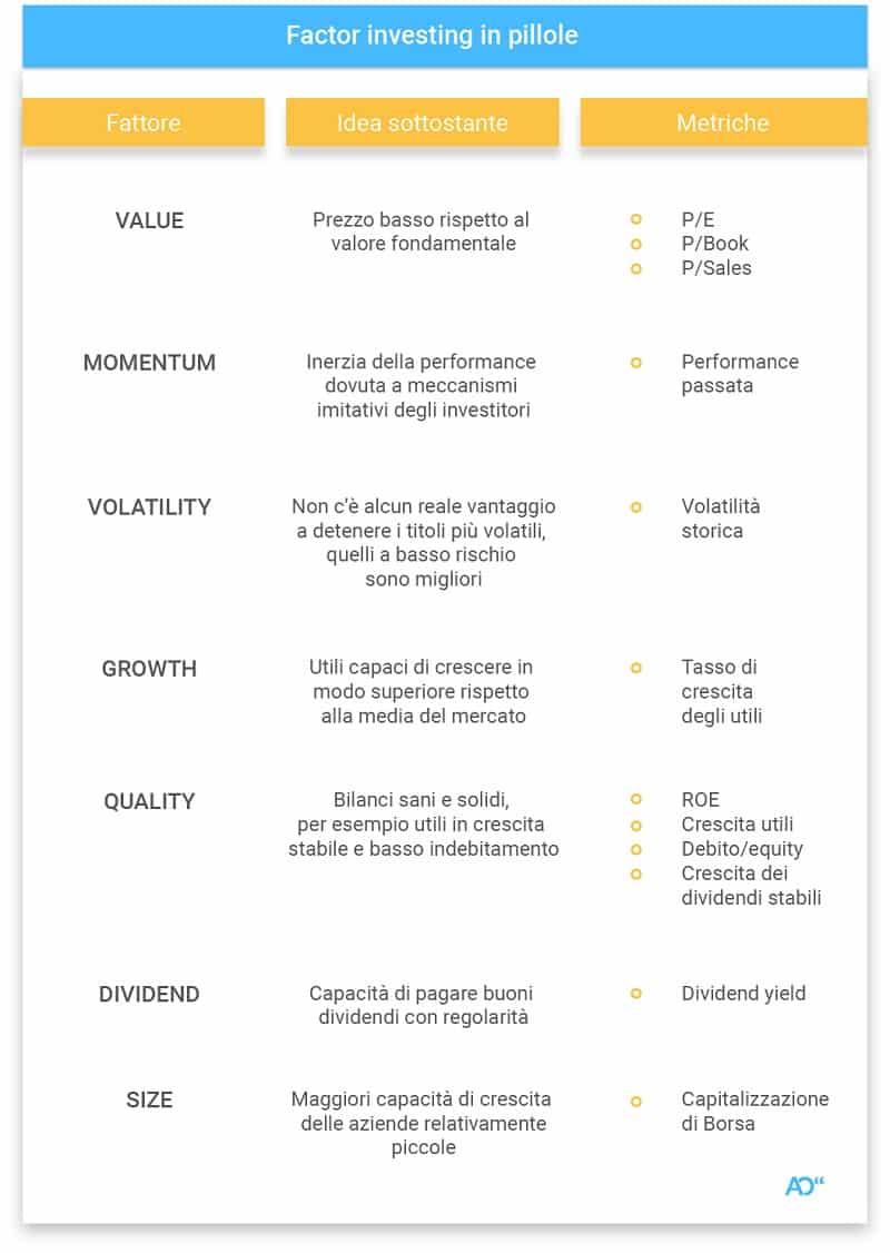 Quali sono i fattori che compongono il factor investing?