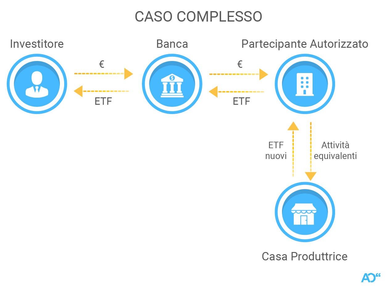 Il processo di creazione e riscatto: il caso complesso