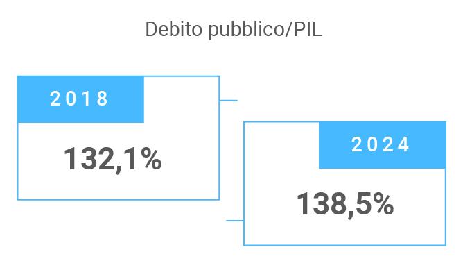 Debito pubblico PIL Italia