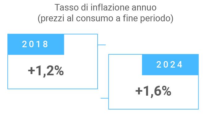Tasso d'inflazione annuo Italia