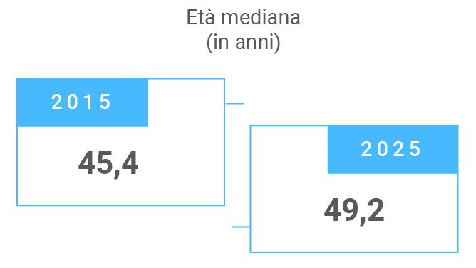 età mediana popolazione italiana