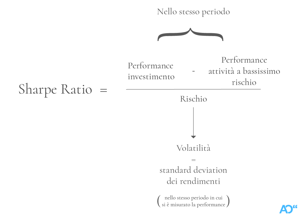 Come si calcola lo Sharpe Ratio