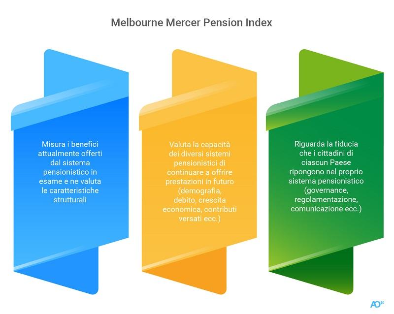 I tre principi di valutazione di un sistema previdenziale