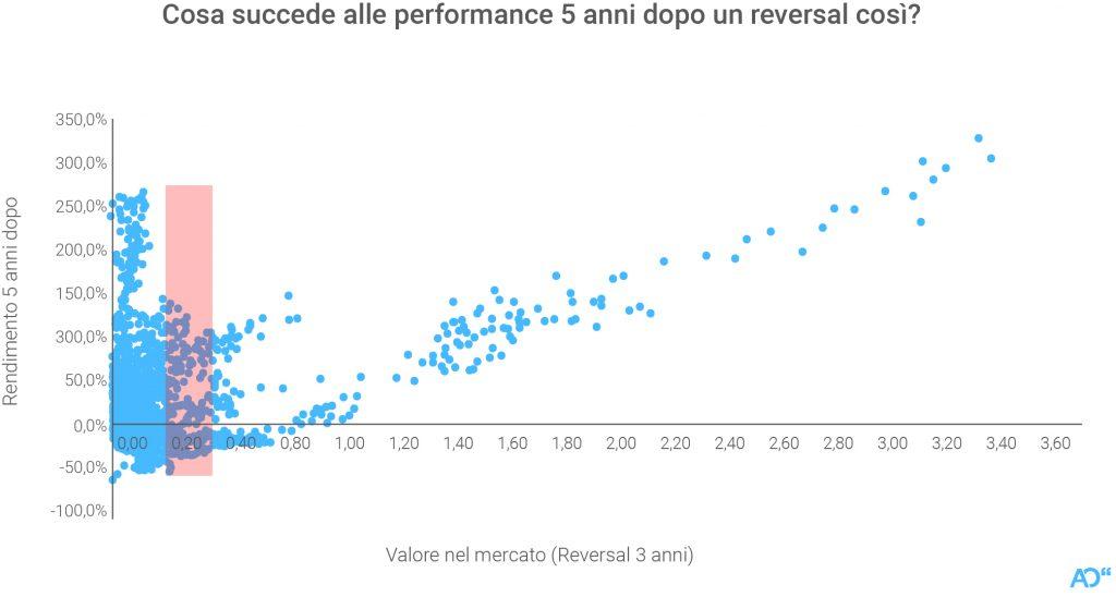 L'impatto di un reversal come quello attuale sulle performance a 5 anni